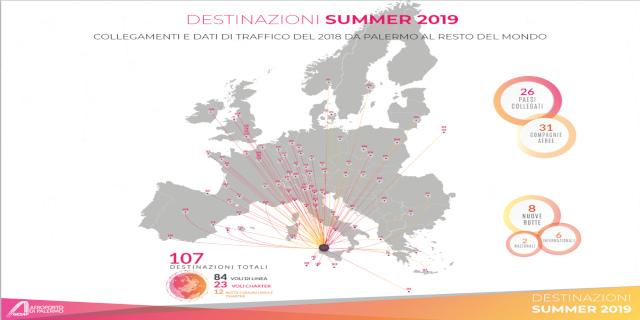 Presentata l'estate 2019 dell'Aeroporto di Palermo, ci saranno 107 rotte