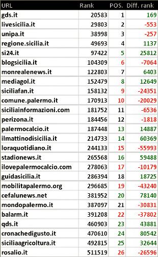 Palermo: blog, siti e stime numeriche a marzo 2015