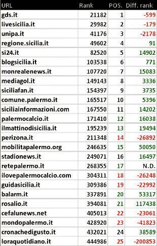 Palermo: blog, siti e stime numeriche ad aprile 2015