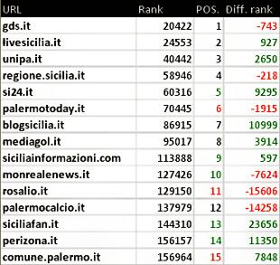 Palermo: blog, siti e stime numeriche a novembre 2015