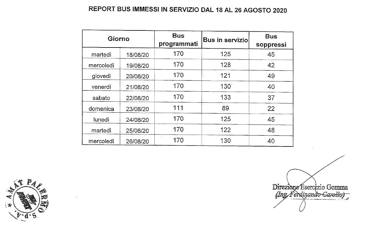 Amat bus 2020