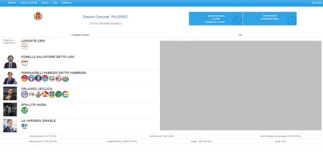 Gaffe del Comune, online un test del sito dello spoglio che dà risultati impossibili