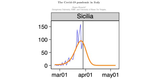 Coronavirus, uno studio dell'Eief prova a prevedere la fine dell'epidemia in Sicilia