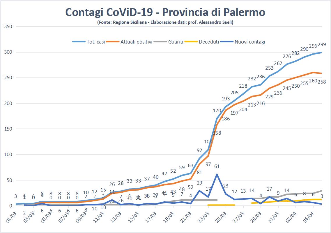 Coronavirus in Sicilia, il picco è passato e scenderemo ma non possiamo cantare vittoria