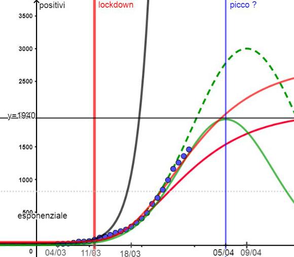 Coronavirus in Sicilia, siamo tornati sulla buona strada e il picco potrebbe essere vicino