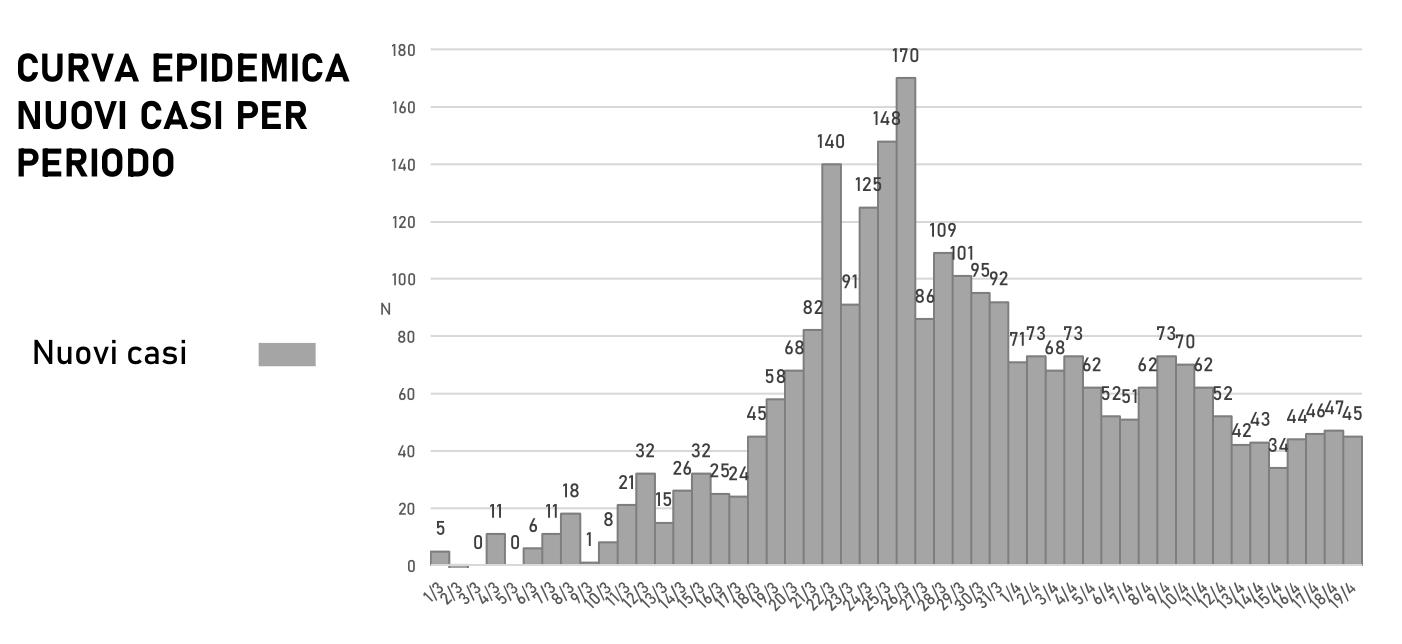 Coronavirus in Sicilia, la lunga frenata finirà a tremila contagi?