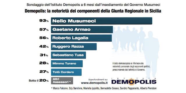 Demopolis: alta la notorietà di Musumeci, sale di tre punti quella della Regione