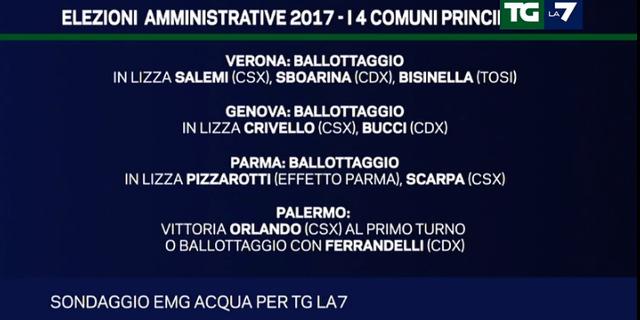 Sondaggio EMG Acqua: ipotesi Orlando o ballottaggio con Ferrandelli