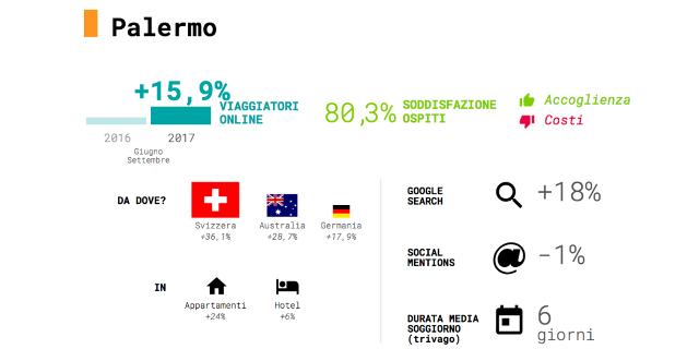 La Sicilia e Palermo crescono nel turismo, ma per Internet e social siamo indietro