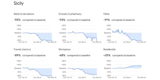 Coronavirus, Google diffonde dati sugli spostamenti a marzo: siciliani ligi