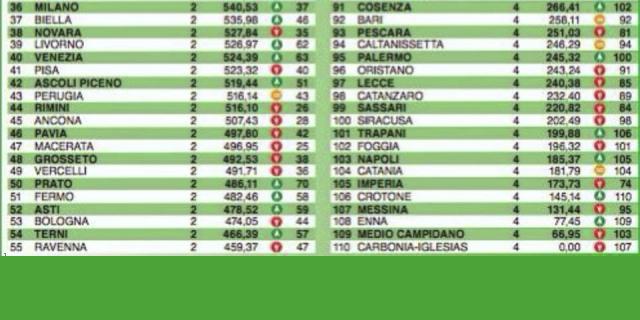 Palermo 95esima nel rapporto sulla qualità della vita di Italia Oggi
