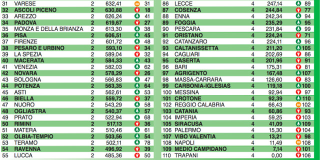Palermo 106esima nel rapporto sulla qualità della vita di Italia Oggi