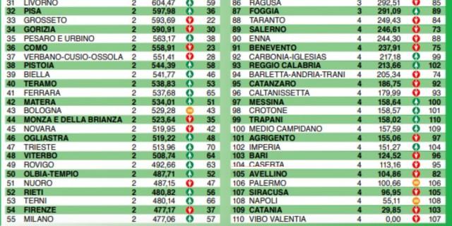 Palermo ancora 106esima nel rapporto sulla qualità della vita di Italia Oggi