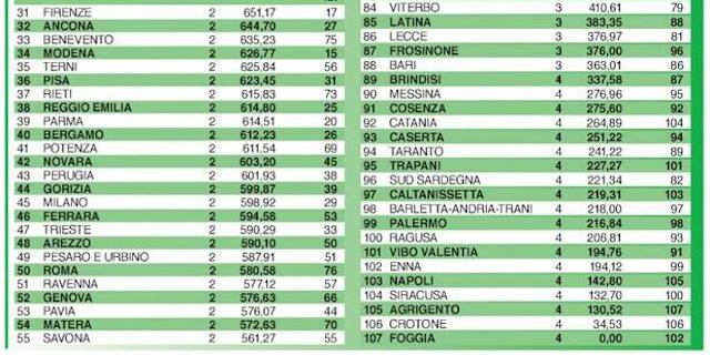 Palermo 99esima nel rapporto sulla qualità della vita di Italia Oggi