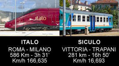 Italo e Siculo