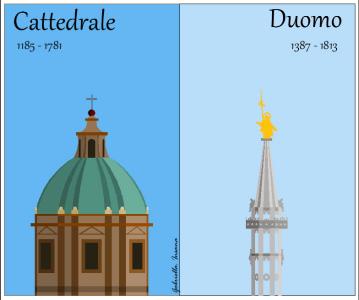 Palermo vs. Milano: chiese