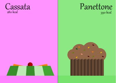 Palermo vs. Milano: dolci