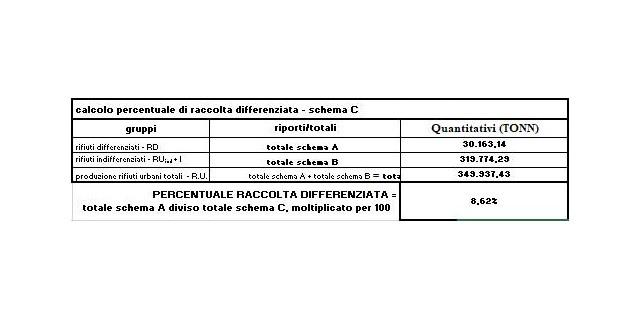 La raccolta differenziata a Palermo è ancora all'8,60%, quadro ancora allarmante