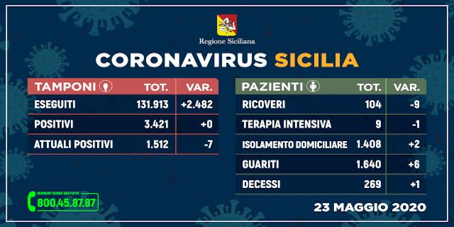 Coronavirus, la Sicilia tocca il contagio 0
