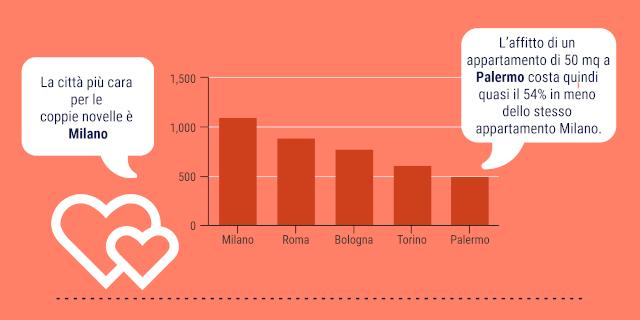 Palermo tra le cinque città più care per le locazioni per giovani coppie