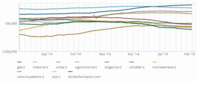 Palermo: blog, siti e stime numeriche a gennaio 2015