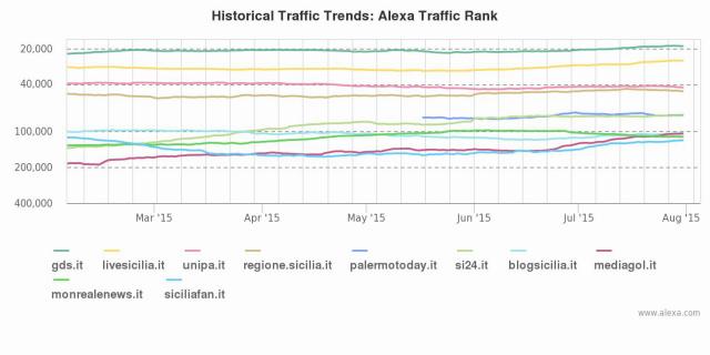 Palermo: blog, siti e stime numeriche a giugno 2015