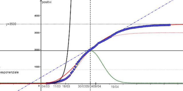 Coronavirus in Sicilia, la crescita è finita come previsto ma teniamo alta la guardia
