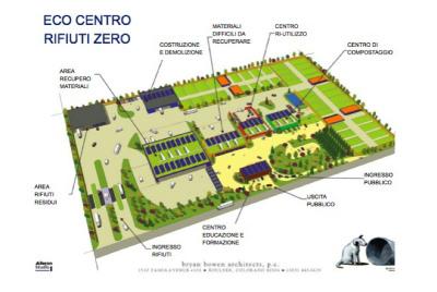 Eco centro rifiuti zero