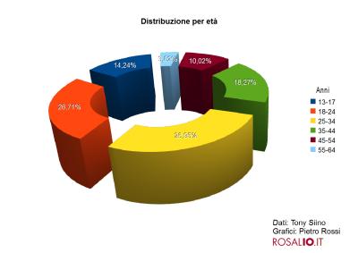 Facebook a Palermo: i numeri - età