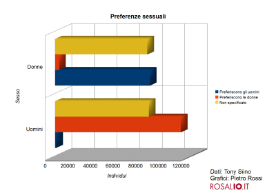 Facebook a Palermo: i numeri - totale, preferenze sessuali