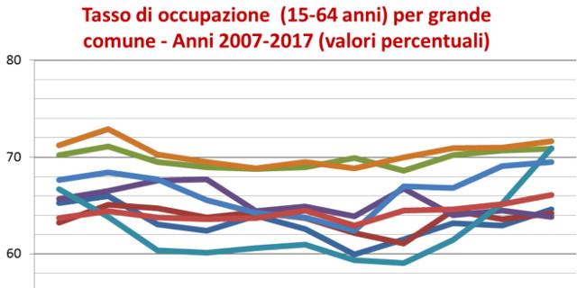 Lieve incremento degli occupati nel 2017 a Palermo
