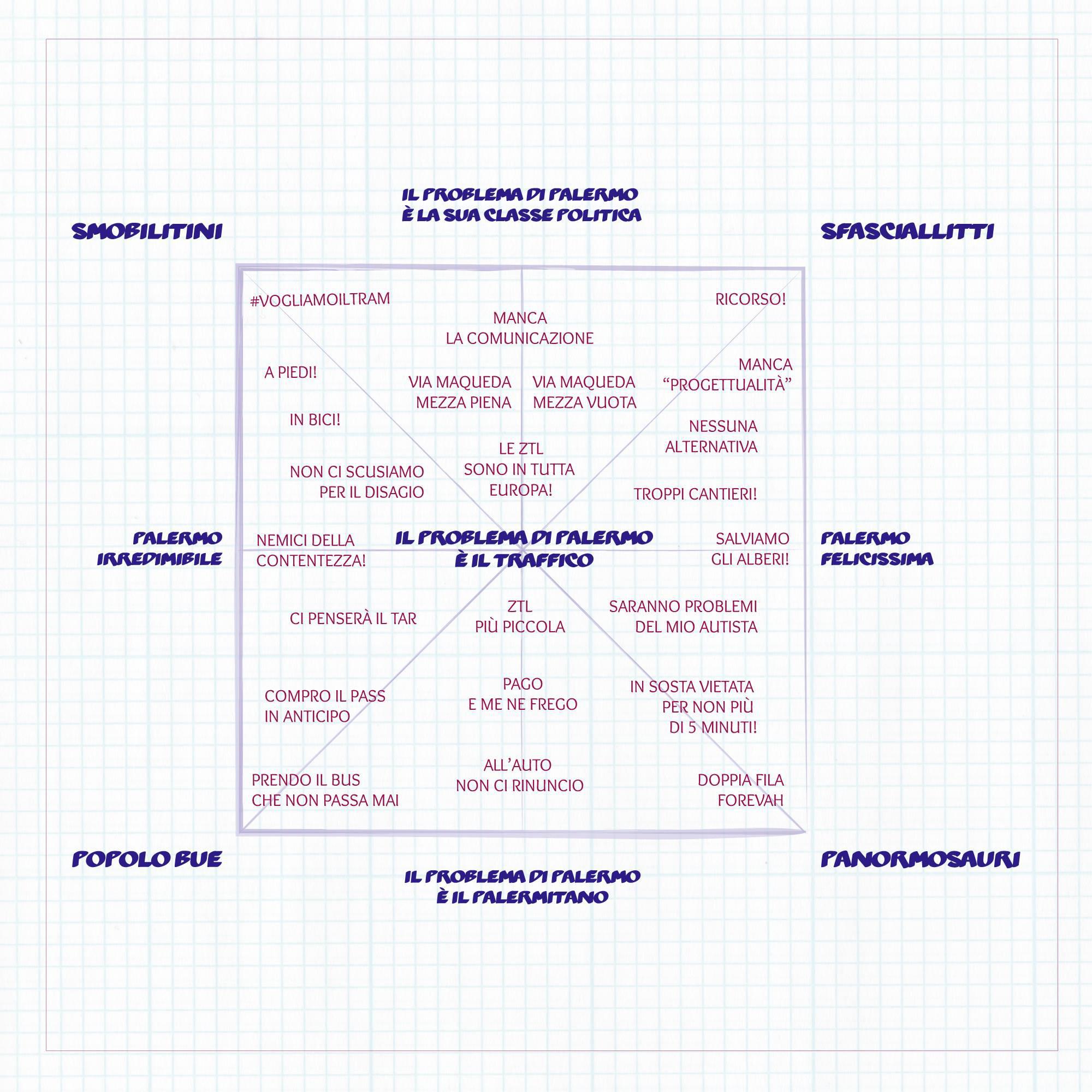 Il quadrato semiotico del dibattito/scontro sulla Mobilità a Palermo