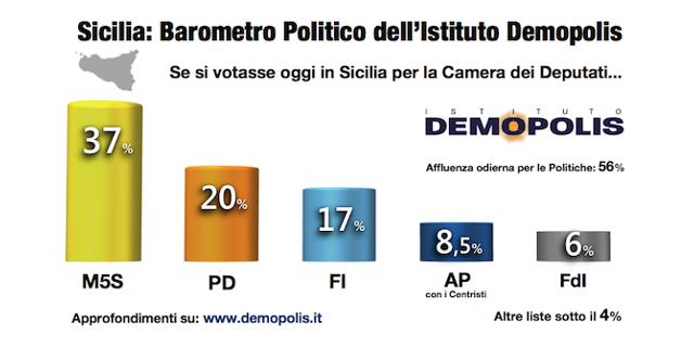 Sondaggio Demopolis sulla Sicilia, il MoVimento 5 stelle sarebbe al 37%