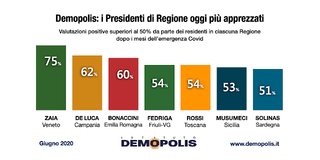 Sondaggio Demopolis sui presidenti di regione, Musumeci è sesto