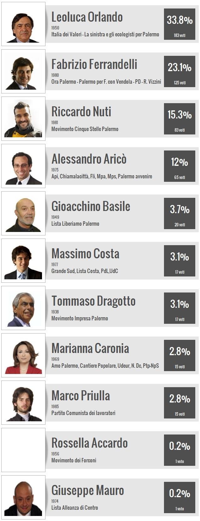 Palermo - Sondaggio elezioni sindaco 2012