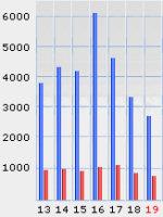 Statistiche di Rosalio nella settimana dal 13 al 19 novembre